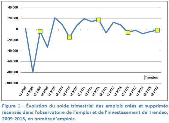 trendeo emplois france 2009 2013