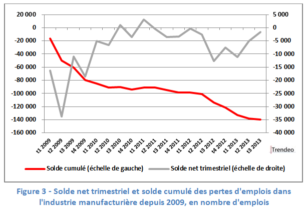 trendeo industrie 2009-2013