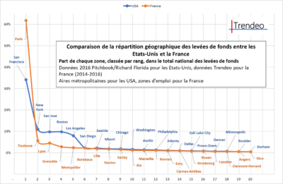 france usa levée de fonds comparaison trendeo