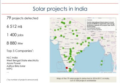 solar investment projects india trendeo data