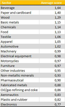 factory of the future score by manufacturing sector 2016 2018 data trendeo
