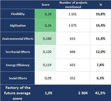 factory of the future scores by criteria in world manufacturing investment 2016 2018 by trendeo
