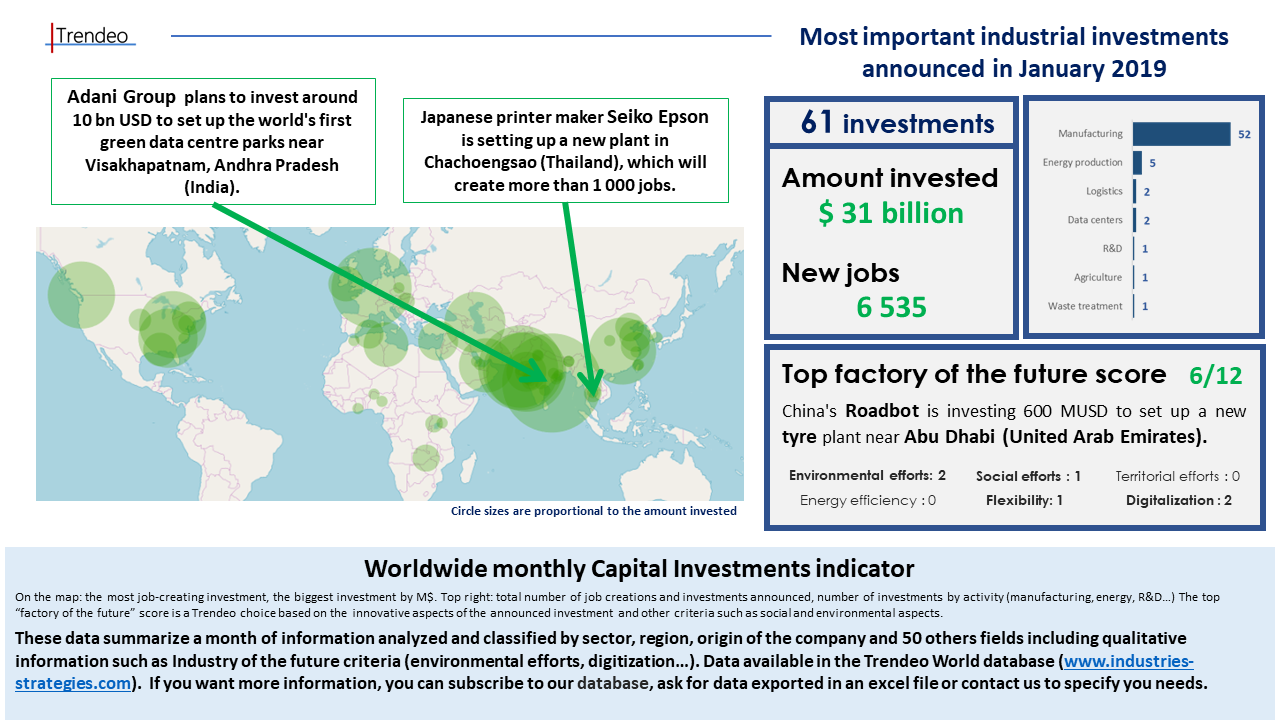 "Worldwide monthly Capital Investments indicator On the map: the most job-creating investment, the biggest investment by M$. Top right: total number of job creations and investments announced, number of investments by activity (manufacturing, energy, R&D…) The top ""factory of the future"" score is a Trendeo choice based on the innovative aspects of the announced investment and other criteria such as social and environmental aspects. These data summarize a month of information analyzed and classified by sector, region, origin of the company and 50 others fields including qualitative information such as Industry of the future criteria (environmental efforts, digitization…). Data available in the Trendeo World database (www.industries-strategies.com). If you want more information, you can subscribe to our database, ask for data exported in an excel file or contact us to specify you needs."