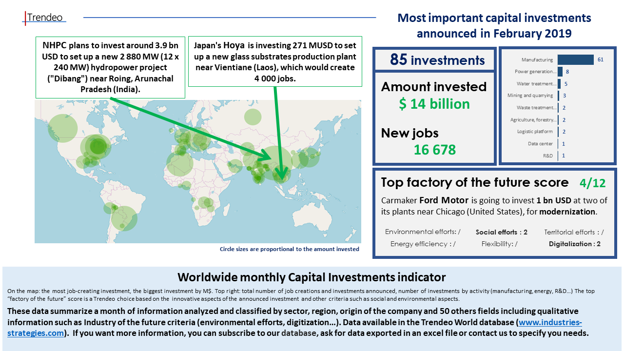 Worldwide monthly Capital Investments indicator