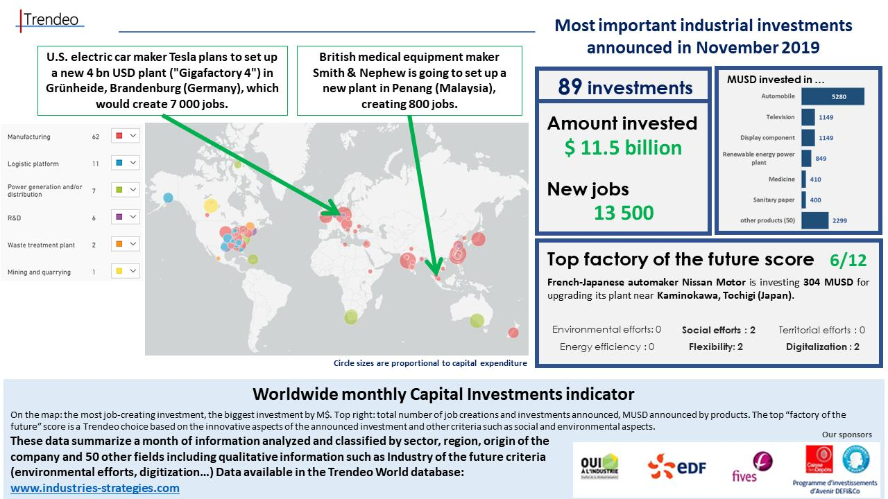 Worldwide monthly Capital Investments indicator by Trendeo
