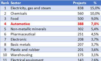 Top industrial sectors by number of worldwide investments
