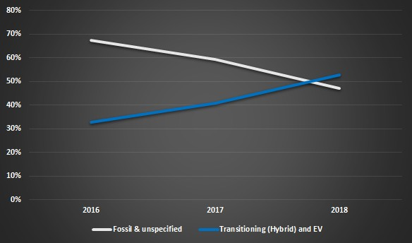 electric vehcile capex share 2016-2019
